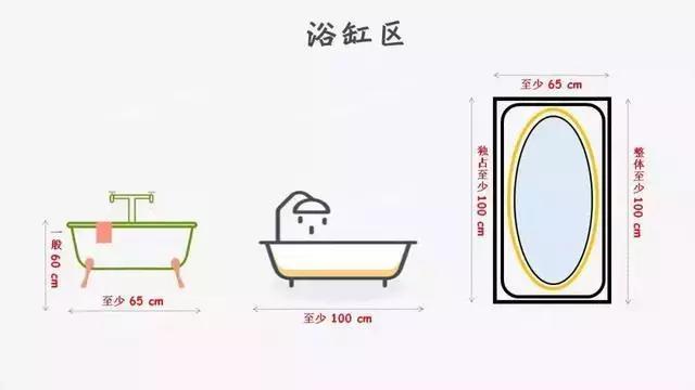 设计师珍藏,卫生间布局,用这个尺寸就对了!